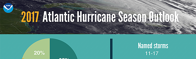 Is your IMT ready for hurricane season?