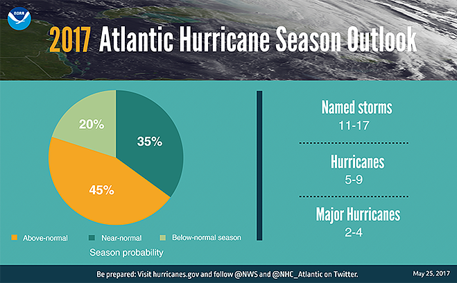 infographic regarding 2017 hurricane forecast for the Atlantic region