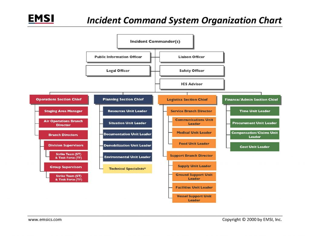 Incident Command System Organization Chart