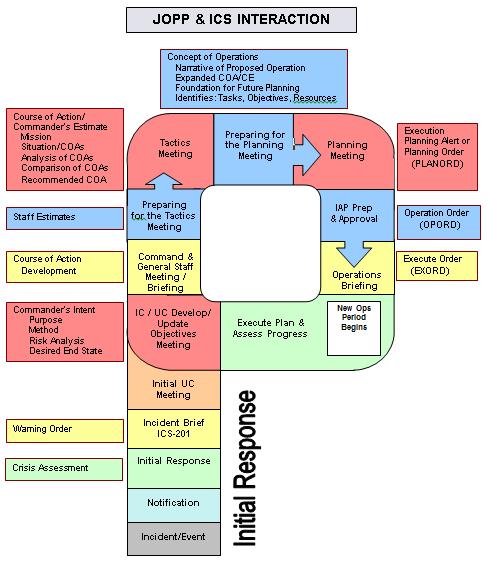 JOPP & ICS Interaction Planning P