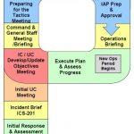 operational planning P