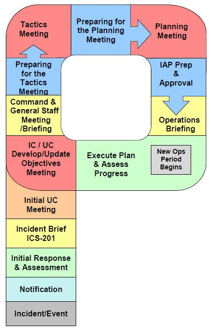 Figure. University of Iowa Pandemic Influenza Planning ...   Nims Ics Chart
