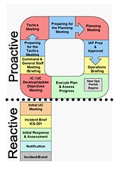 proactive and reactive flow charts