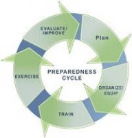 September is National Preparedness Month: Preparedness Cycle