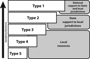 Incident Complexity: Comparing Industry Tiers and NIMS Incident Types