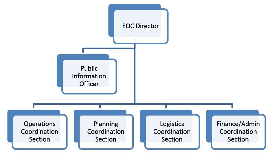 ics – IH CONNECT   Nims Ics Chart