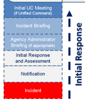 EMSI Completes Successful Deliveries of the Enhanced Initial Response ICS Course